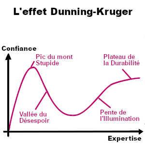 L'effet Dunning-Kruger. Le complexe de supériorité et d'infériorité. Thérapie comportementale cognitive.